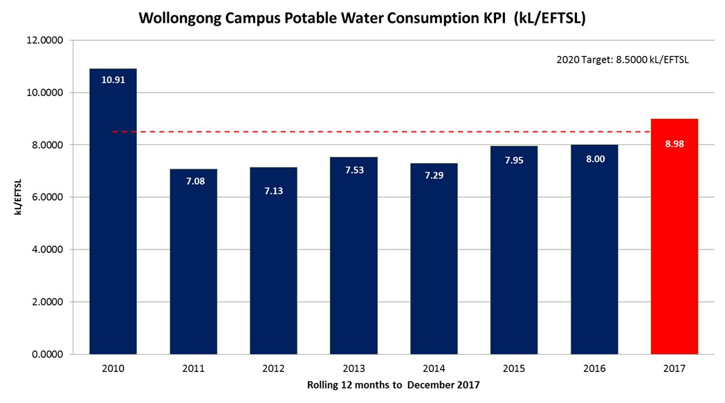 Wollongong Campus water consumption graph