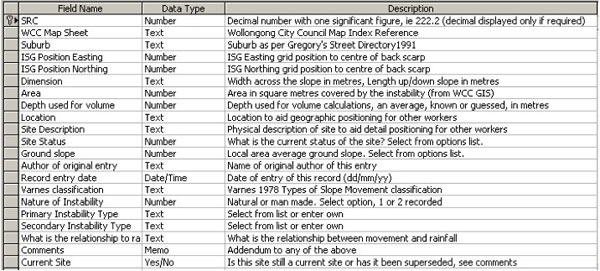 Landslide Research Gis Based Inventory Engineering And
