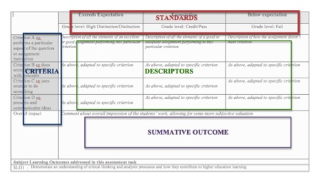matable 2 assessment components assessment components Assessment of  where matable connections  module make-up is an opportunity to assure quality in the components table 102 identifies the.