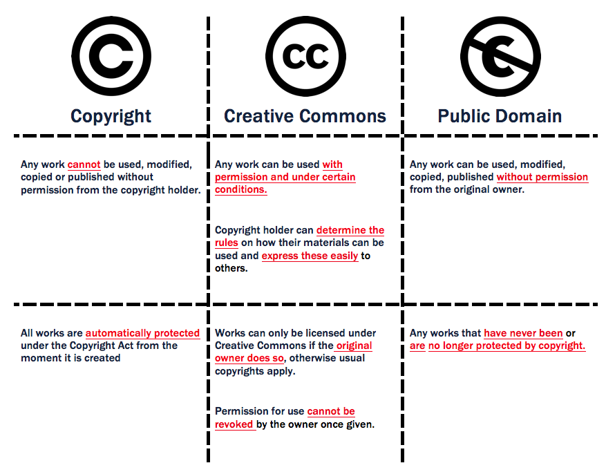 An Overview Between Copyright Creative Commons And Public Domain