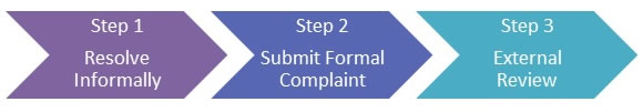 Complaint Resolution Process Image