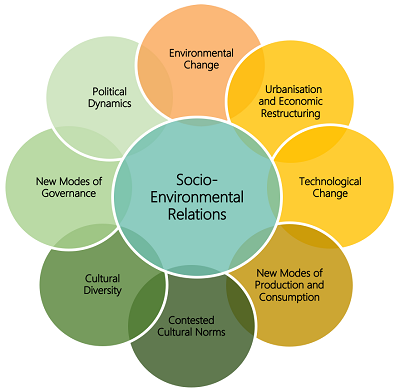 Socio-Environmental Relations (description follows)