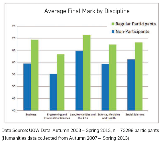 Average Final Mark by Discipline PASS 2011