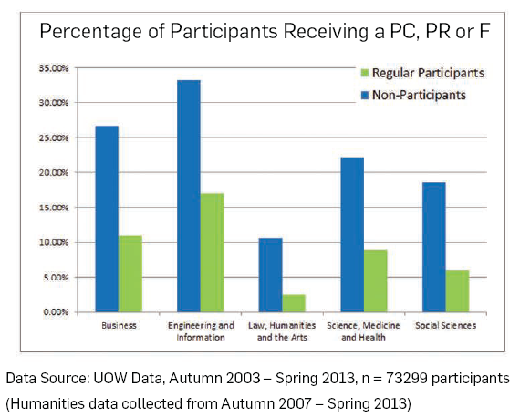Percentage of Students Receiving a PC, PR or F PASS 2011