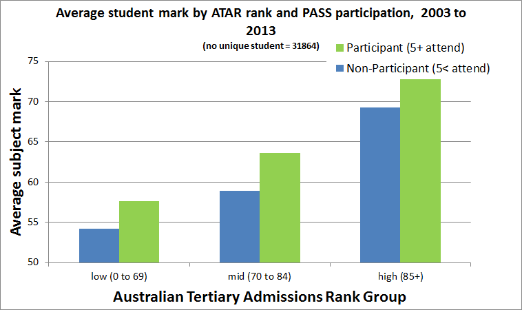 PASS Results by ATAR
